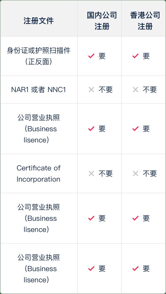 如何注册外贸B2B账号